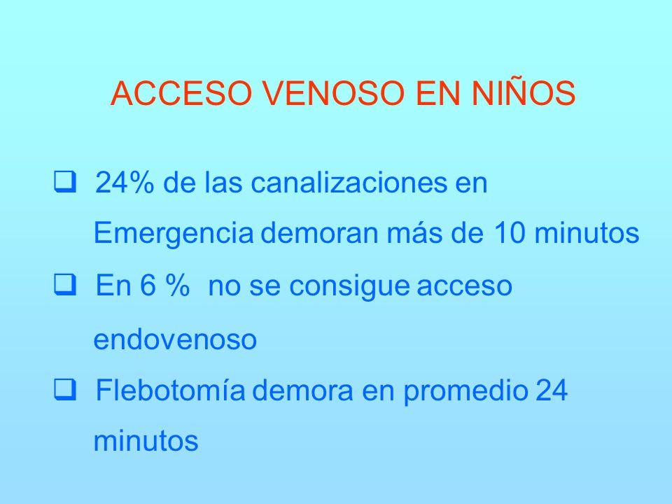 ACCESO VENOSO EN NIÑOS 24% de las canalizaciones en Emergencia demoran más de 10 minutos En 6 % no se consigue acceso endovenoso Flebotomía demora en promedio 24 minutos