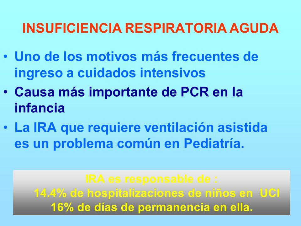 Uno de los motivos más frecuentes de ingreso a cuidados intensivos Causa más importante de PCR en la infancia La IRA que requiere ventilación asistida es un problema común en Pediatría.
