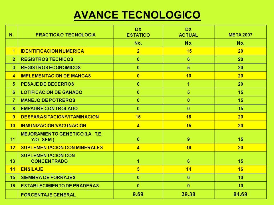 AVANCE TECNOLOGICO N.PRACTICA O TECNOLOGIA DX ESTATICO DX ACTUALMETA 2007 No.