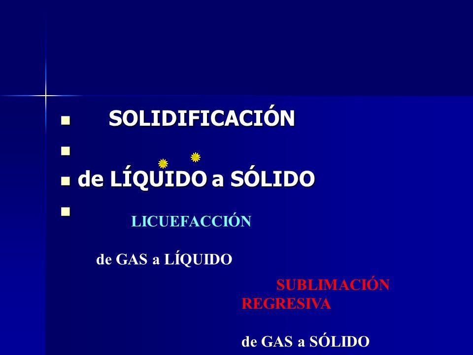 SOLIDIFICACIÓN SOLIDIFICACIÓN de LÍQUIDO a SÓLIDO de LÍQUIDO a SÓLIDO LICUEFACCIÓN de GAS a LÍQUIDO SUBLIMACIÓN REGRESIVA de GAS a SÓLIDO