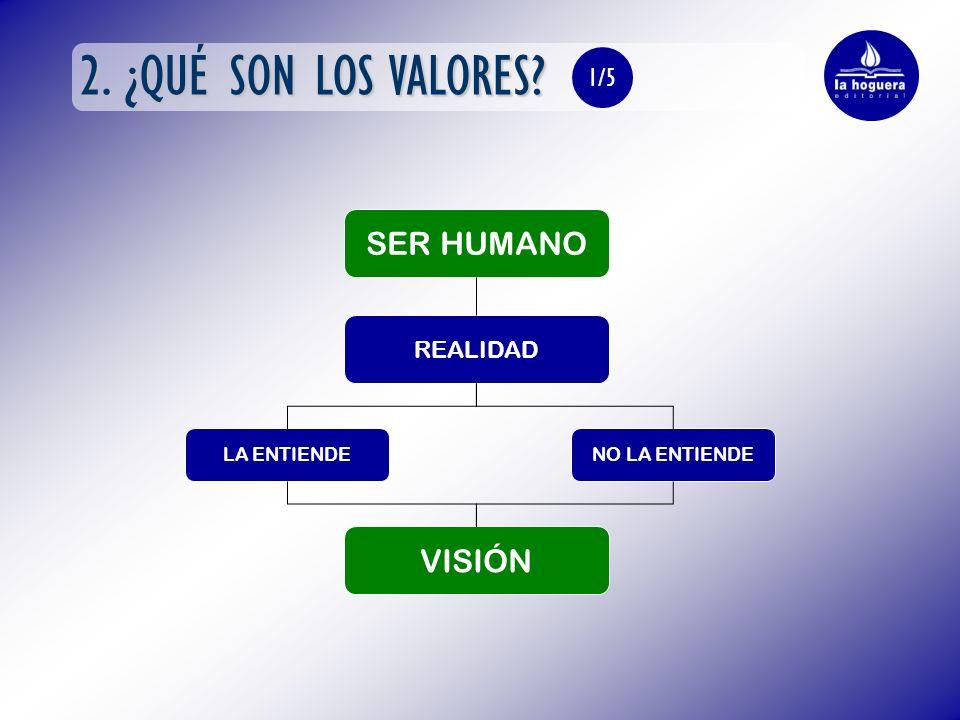 2. ¿QUÉ SON LOS VALORES SER HUMANO REALIDAD LA ENTIENDENO LA ENTIENDE VISIÓN 1/5