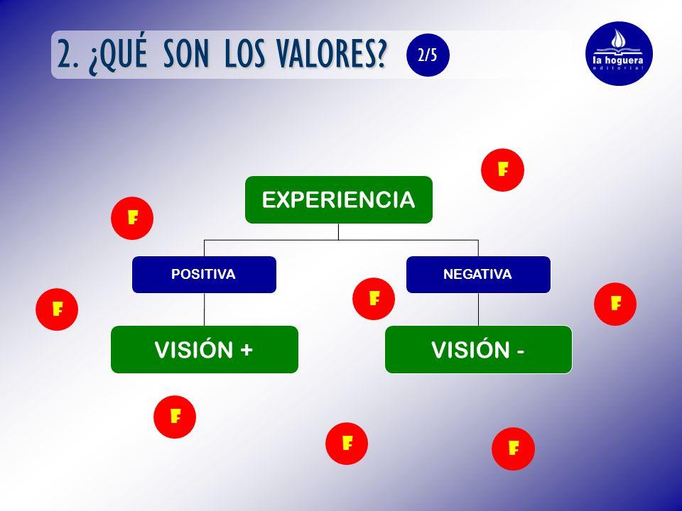 2. ¿QUÉ SON LOS VALORES? VISIÓN - EXPERIENCIA POSITIVANEGATIVA VISIÓN + 2/5 F F F F F F F F