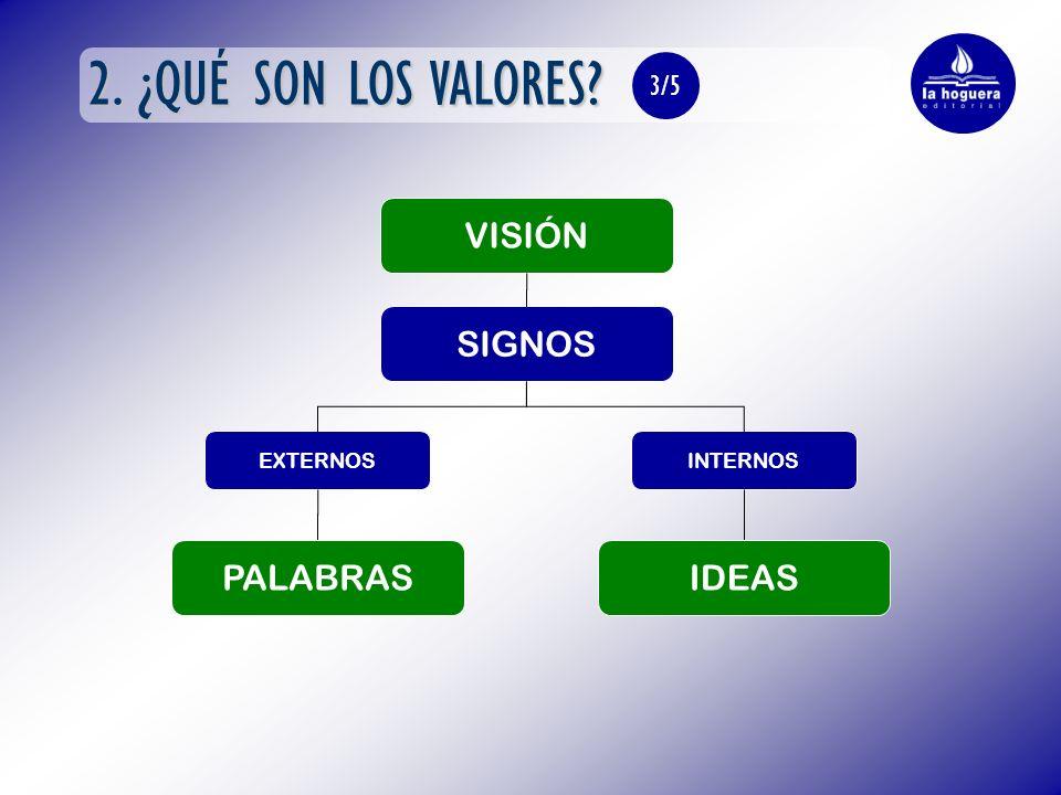 2. ¿QUÉ SON LOS VALORES? IDEAS SIGNOS EXTERNOSINTERNOS PALABRAS 3/5 VISIÓN