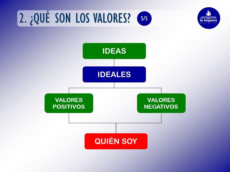 2. ¿QUÉ SON LOS VALORES? IDEALES VALORES POSITIVOS VALORES NEGATIVOS 5/5 IDEAS QUIÉN SOY