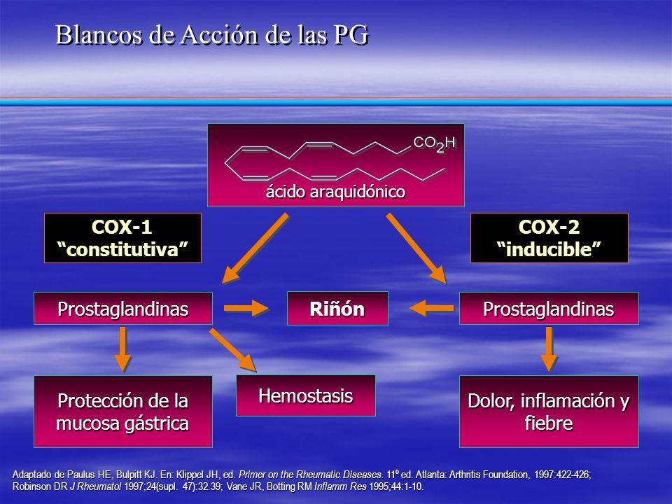 COX-1 constitutiva Prostaglandinas Protección de la mucosa gástrica COX-2 inducible Prostaglandinas Dolor, inflamación y fiebre Hemostasis ácido araqu