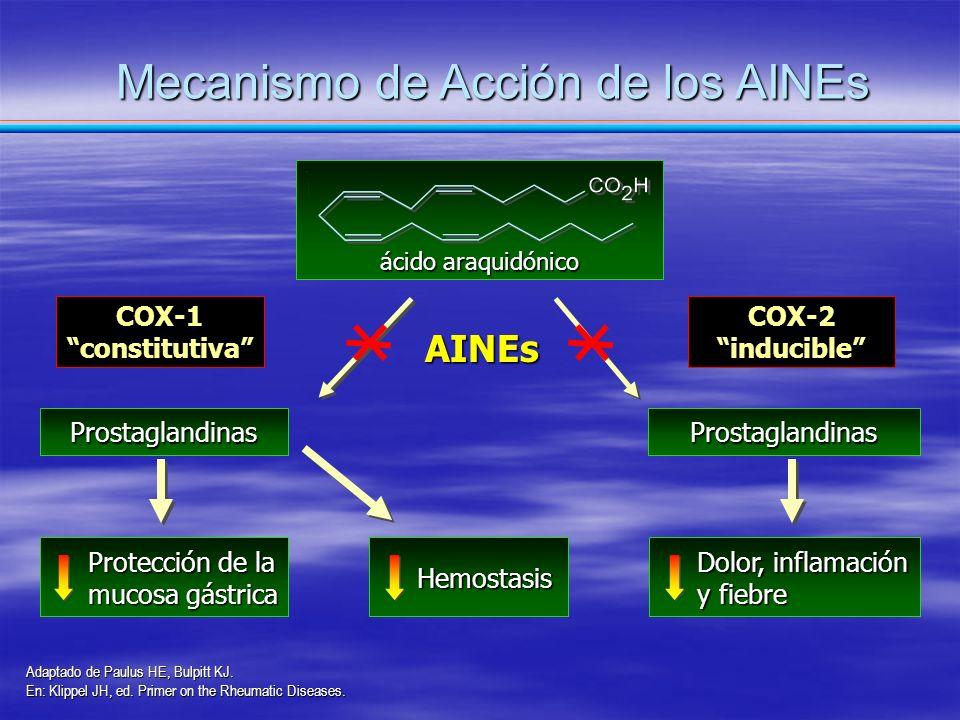 Mecanismo de Acción de los AINEs Adaptado de Paulus HE, Bulpitt KJ. En: Klippel JH, ed. Primer on the Rheumatic Diseases. AINEs COX-1 constitutiva Pro