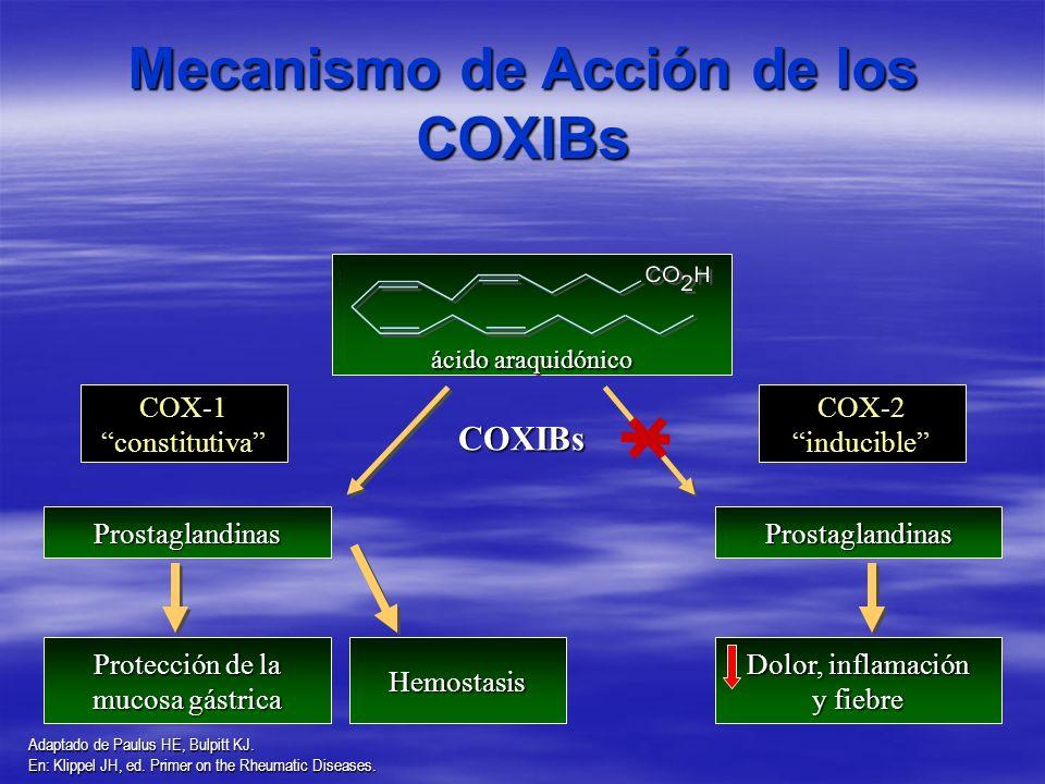 Mecanismo de Acción de los COXIBs COXIBs COX-1 constitutiva Prostaglandinas Protección de la mucosa gástrica COX-2 inducible Prostaglandinas Dolor, in