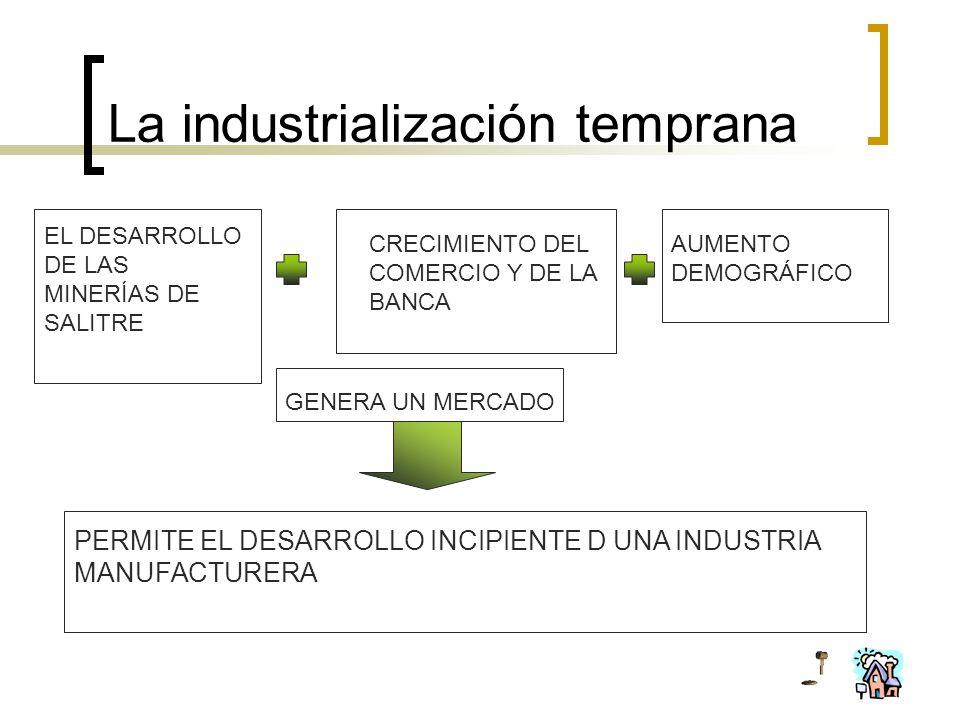La industrialización temprana EL DESARROLLO DE LAS MINERÍAS DE SALITRE CRECIMIENTO DEL COMERCIO Y DE LA BANCA AUMENTO DEMOGRÁFICO GENERA UN MERCADO PE