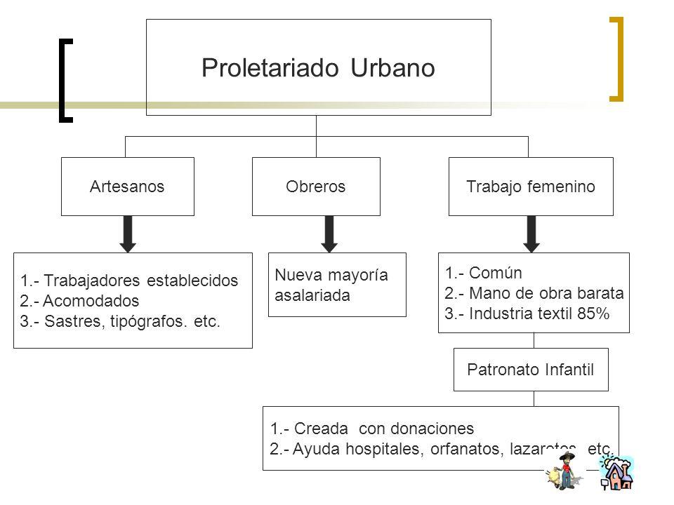 Proletariado Urbano Artesanos ObrerosTrabajo femenino 1.- Trabajadores establecidos 2.- Acomodados 3.- Sastres, tipógrafos. etc. Nueva mayoría asalari