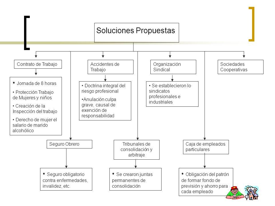 Soluciones Propuestas Contrato de Trabajo Tribunales de consolidación y arbitraje Organización Sindical Sociedades Cooperativas Jornada de 8 horas Pro