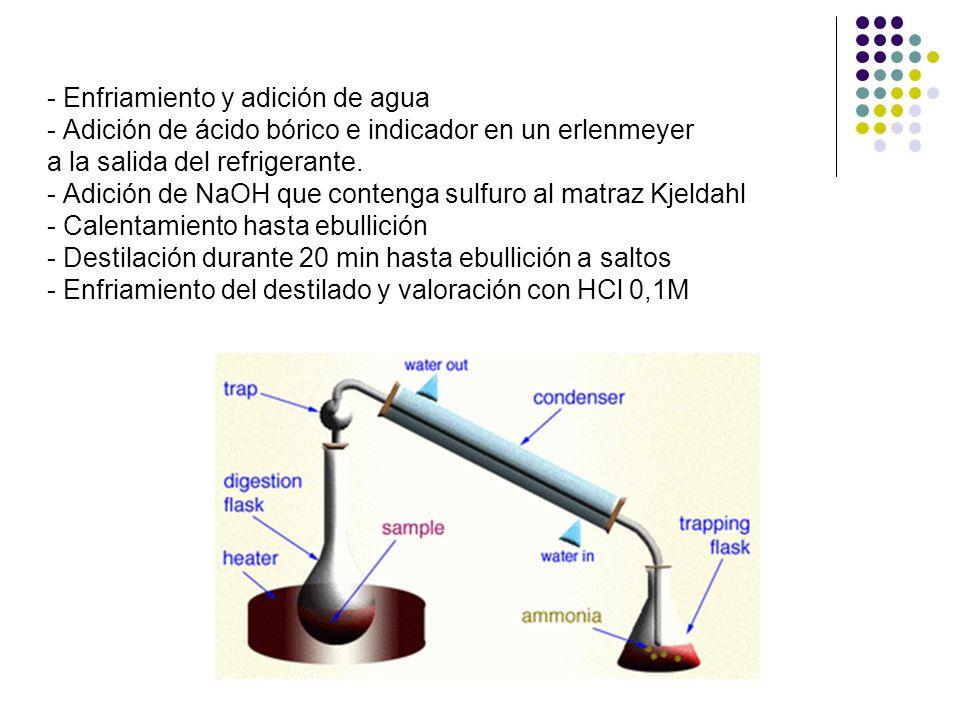 - Enfriamiento y adición de agua - Adición de ácido bórico e indicador en un erlenmeyer a la salida del refrigerante. - Adición de NaOH que contenga s
