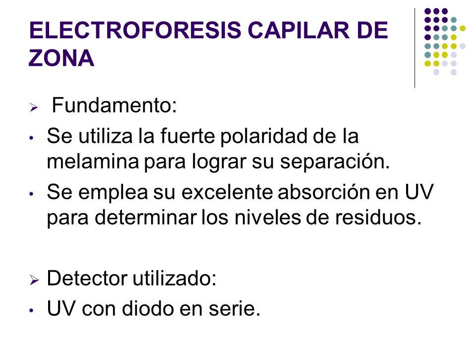 ELECTROFORESIS CAPILAR DE ZONA Fundamento: Se utiliza la fuerte polaridad de la melamina para lograr su separación. Se emplea su excelente absorción e