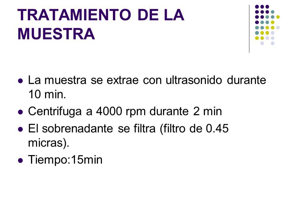 TRATAMIENTO DE LA MUESTRA La muestra se extrae con ultrasonido durante 10 min. Centrifuga a 4000 rpm durante 2 min El sobrenadante se filtra (filtro d