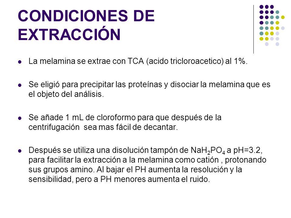 CONDICIONES DE EXTRACCIÓN La melamina se extrae con TCA (acido tricloroacetico) al 1%. Se eligió para precipitar las proteínas y disociar la melamina