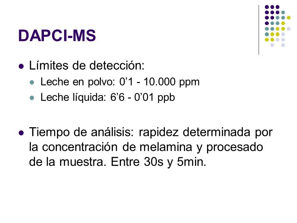 Límites de detección: Leche en polvo: 01 - 10.000 ppm Leche líquida: 66 - 001 ppb Tiempo de análisis: rapidez determinada por la concentración de mela