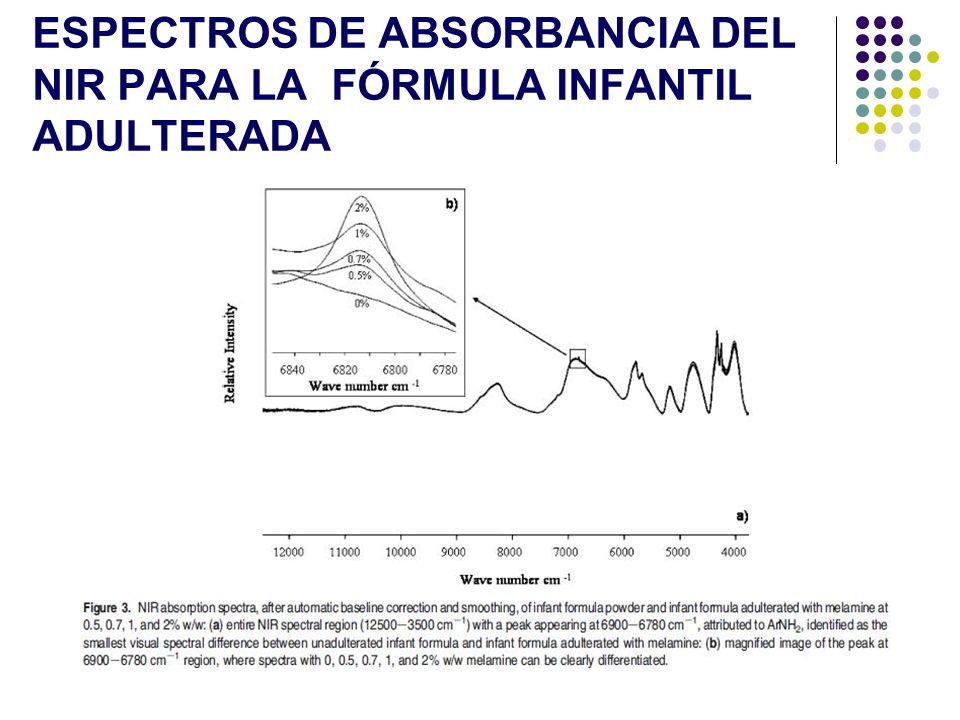 ESPECTROS DE ABSORBANCIA DEL NIR PARA LA FÓRMULA INFANTIL ADULTERADA