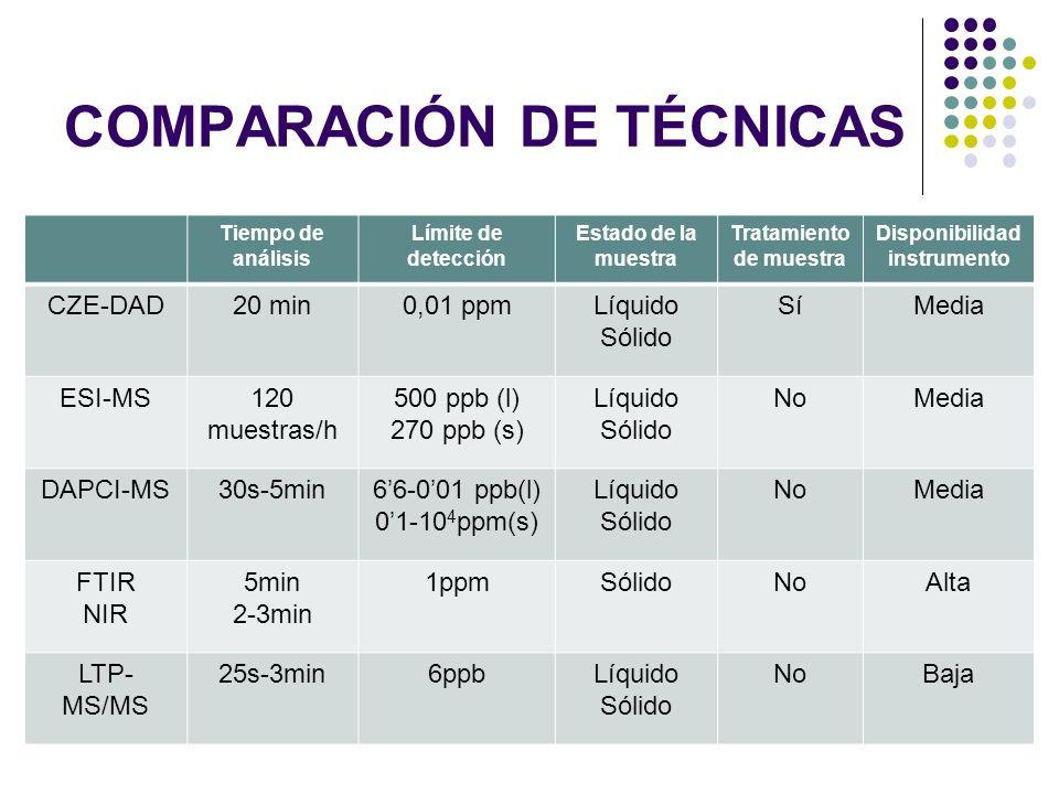 COMPARACIÓN DE TÉCNICAS Tiempo de análisis Límite de detección Estado de la muestra Tratamiento de muestra Disponibilidad instrumento CZE-DAD20 min0,0