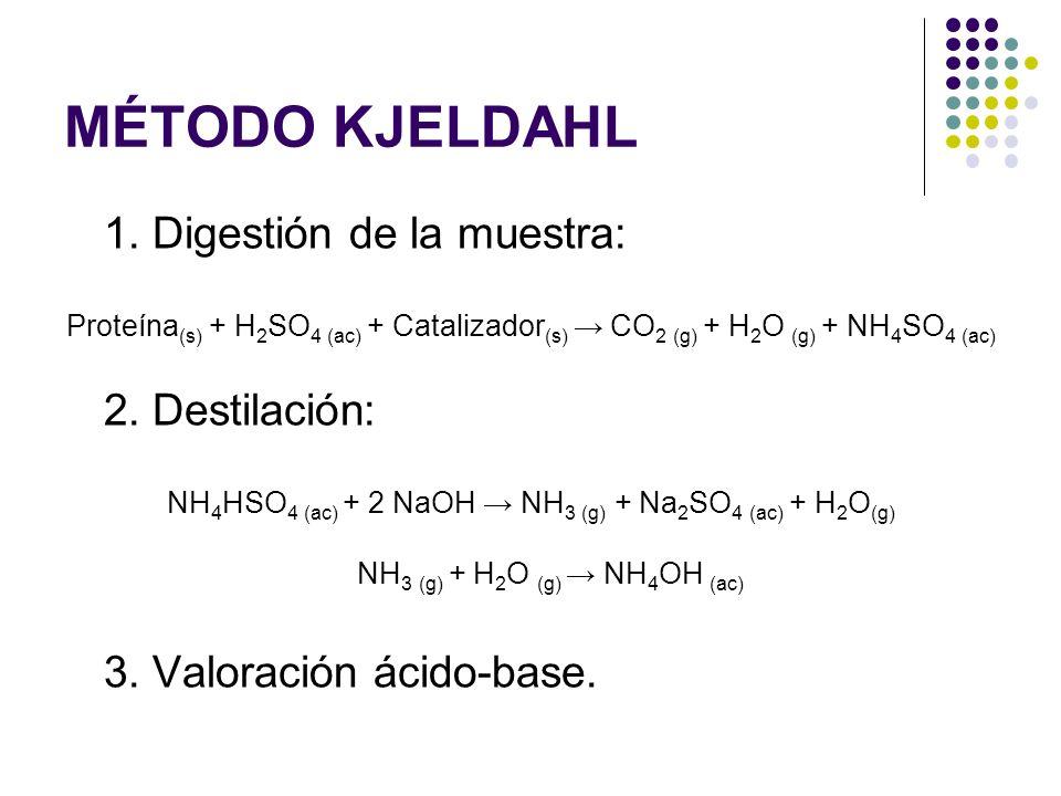 MÉTODO KJELDAHL 1. Digestión de la muestra: Proteína (s) + H 2 SO 4 (ac) + Catalizador (s) CO 2 (g) + H 2 O (g) + NH 4 SO 4 (ac) 2. Destilación: NH 4