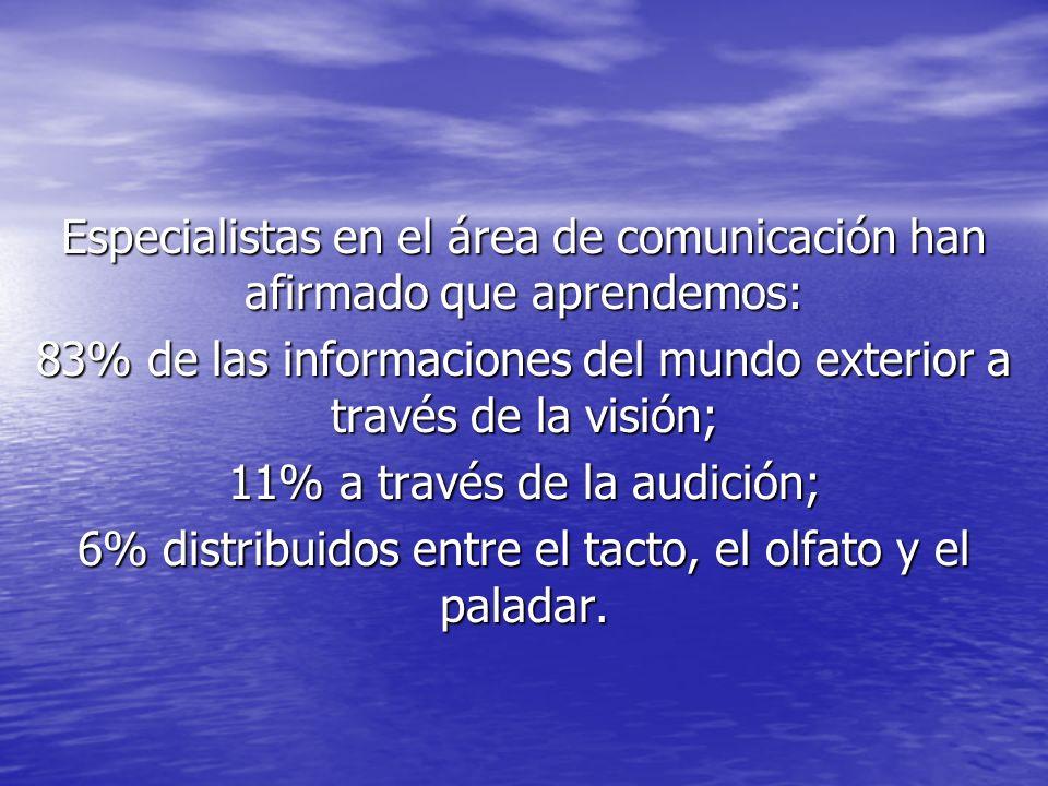 Especialistas en el área de comunicación han afirmado que aprendemos: 83% de las informaciones del mundo exterior a través de la visión; 11% a través