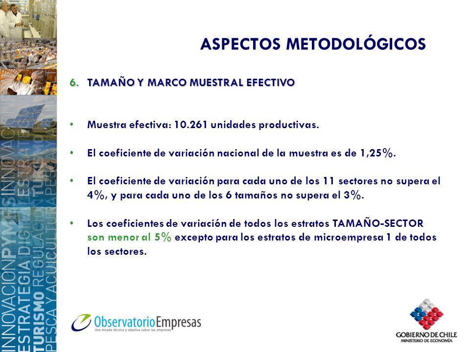 ASPECTOS METODOLÓGICOS 6.TAMAÑO Y MARCO MUESTRAL EFECTIVO Muestra efectiva: 10.261 unidades productivas. El coeficiente de variación nacional de la mu