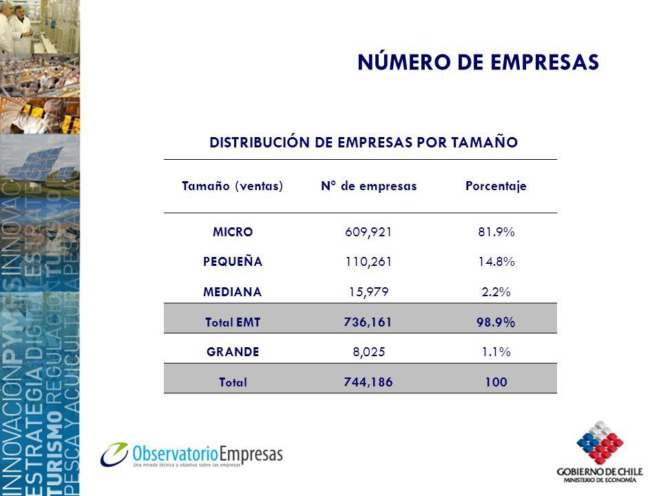 NÚMERO DE EMPRESAS Tamaño (ventas)N° de empresasPorcentaje MICRO609,92181.9% PEQUEÑA110,26114.8% MEDIANA15,9792.2% Total EMT736,16198.9% GRANDE8,0251.