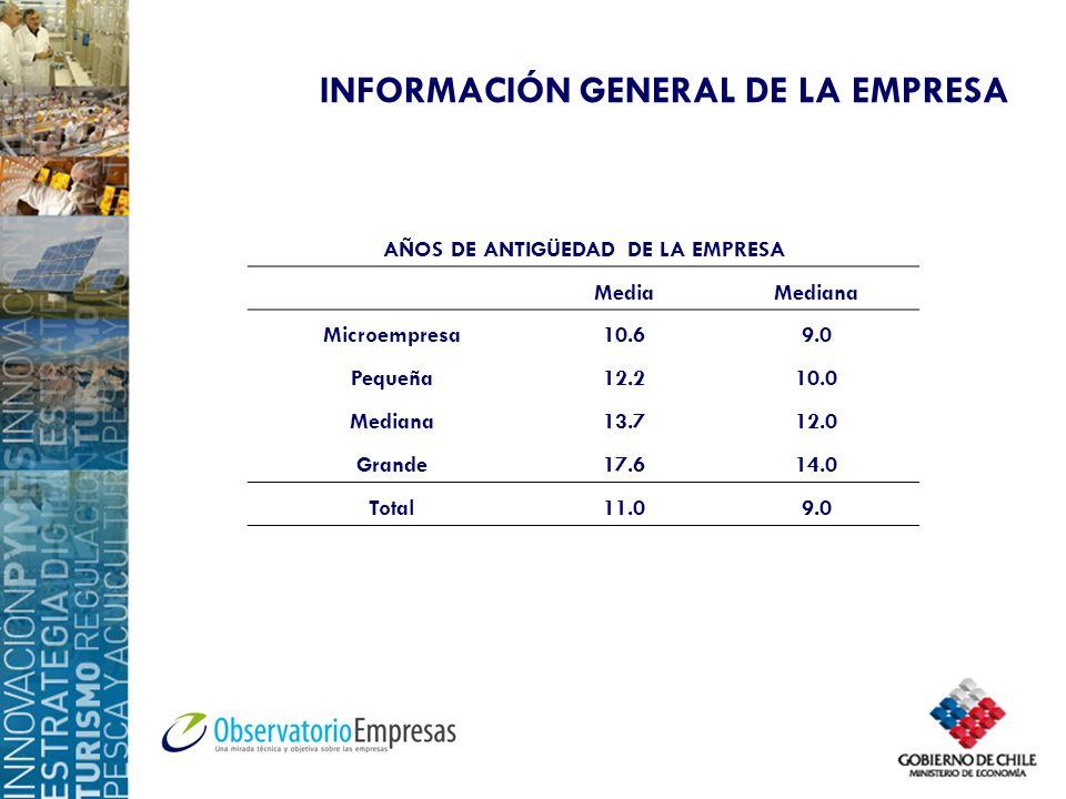 AÑOS DE ANTIGÜEDAD DE LA EMPRESA MediaMediana Microempresa10.69.0 Pequeña12.210.0 Mediana13.712.0 Grande17.614.0 Total11.09.0