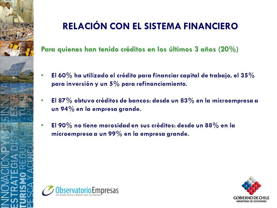 Para quienes han tenido créditos en los últimos 3 años (20%) El 60% ha utilizado el crédito para financiar capital de trabajo, el 35% para inversión y
