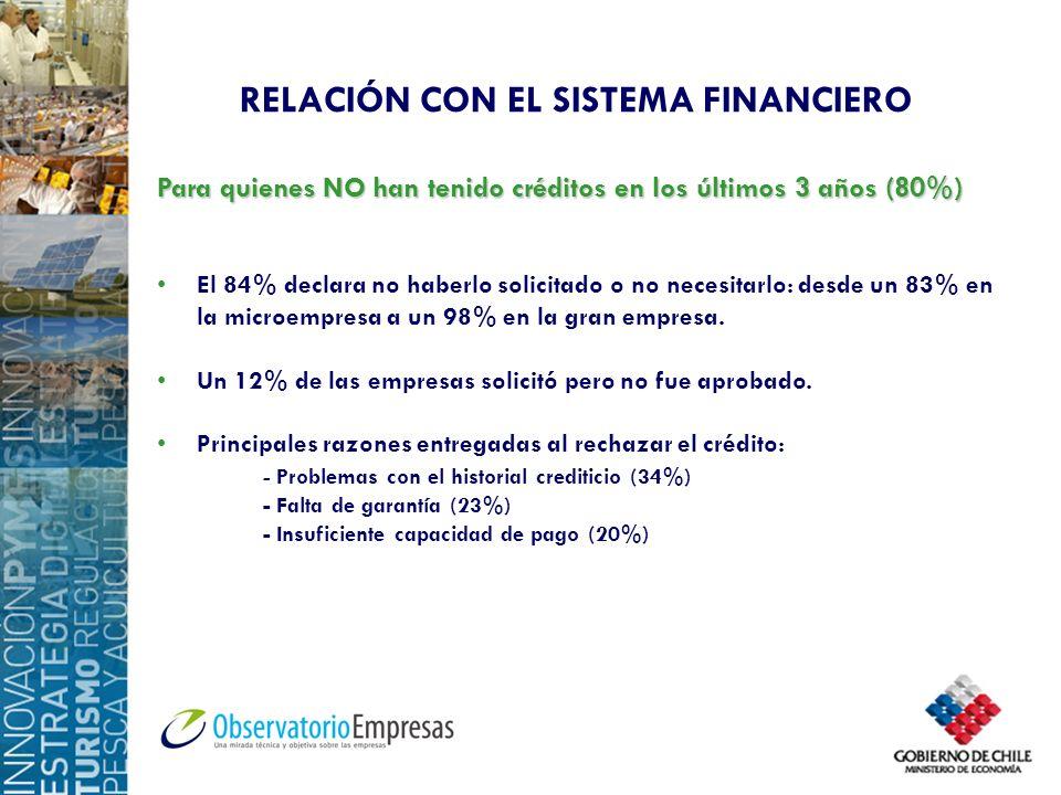 RELACIÓN CON EL SISTEMA FINANCIERO Para quienes NO han tenido créditos en los últimos 3 años (80%) El 84% declara no haberlo solicitado o no necesitar