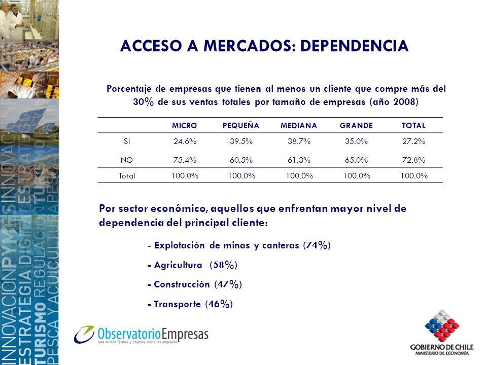 ACCESO A MERCADOS: DEPENDENCIA MICROPEQUEÑAMEDIANAGRANDETOTAL SI24.6%39.5%38.7%35.0%27.2% NO75.4%60.5%61.3%65.0%72.8% Total100.0% Porcentaje de empres