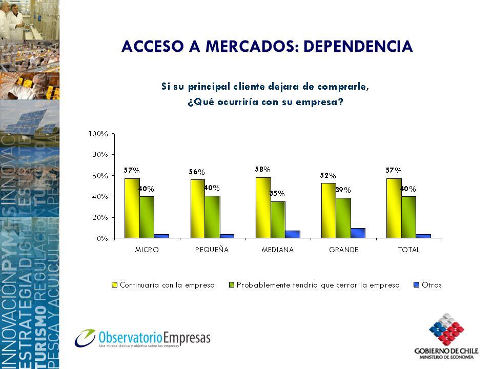ACCESO A MERCADOS: DEPENDENCIA