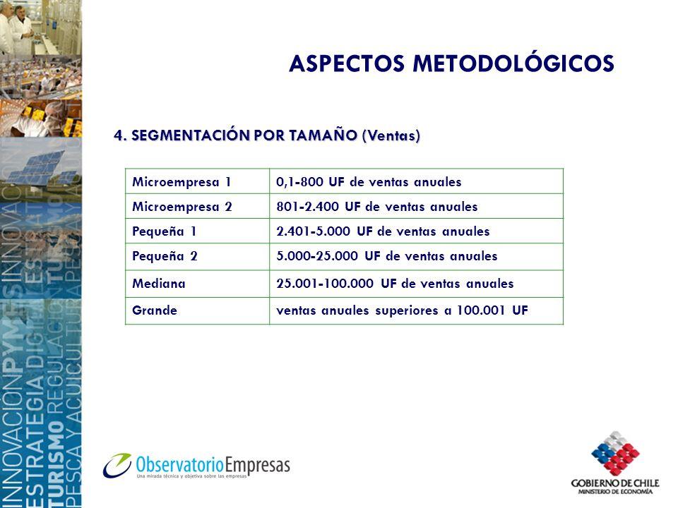 ASPECTOS METODOLÓGICOS 4. SEGMENTACIÓN POR TAMAÑO (Ventas) Microempresa 10,1-800 UF de ventas anuales Microempresa 2801-2.400 UF de ventas anuales Peq