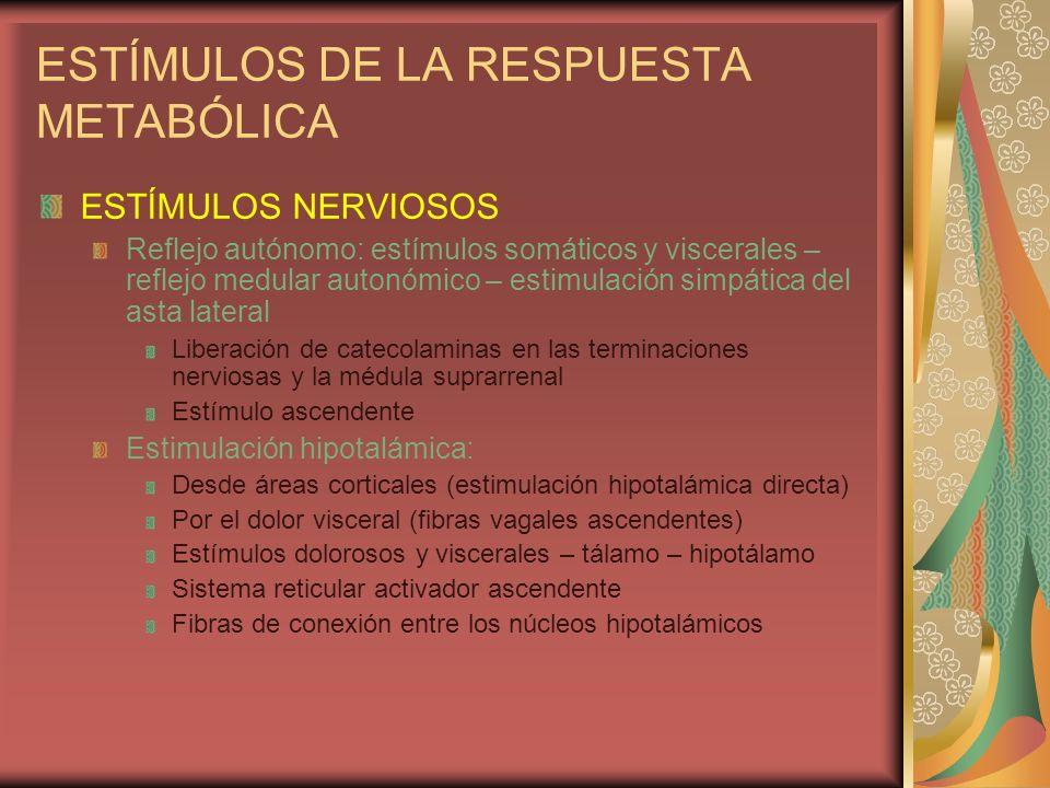 AGRESIÓN Estímulo hipofisario: REACCIÓN HIPOTÁLAMO-HIPOFISARIA - ACTH - CORTISOL - STH - ADH - CATECOLAMINAS - ALDOSTERONA I G + CA + GC
