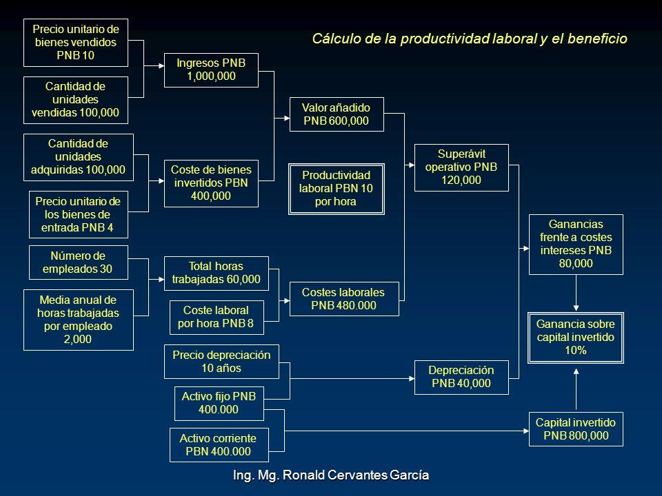 Ing. Mg. Ronald Cervantes García Precio unitario de bienes vendidos PNB 10 Cantidad de unidades vendidas 100,000 Cantidad de unidades adquiridas 100,0