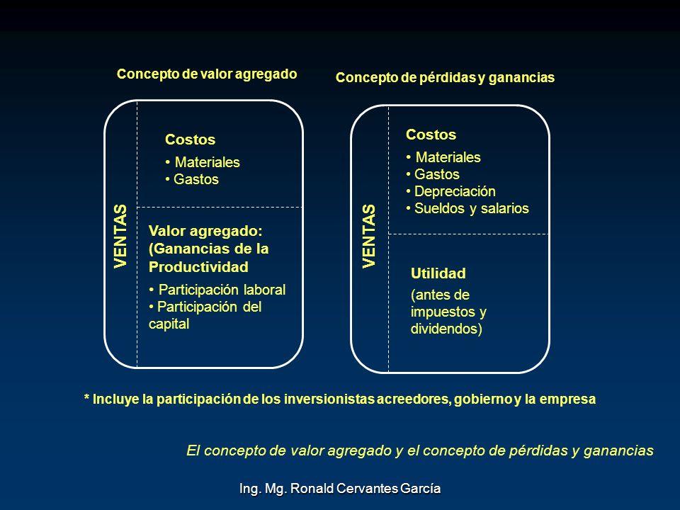 Ing. Mg. Ronald Cervantes García VENTAS Concepto de valor agregado Valor agregado: (Ganancias de la Productividad Participación laboral Participación