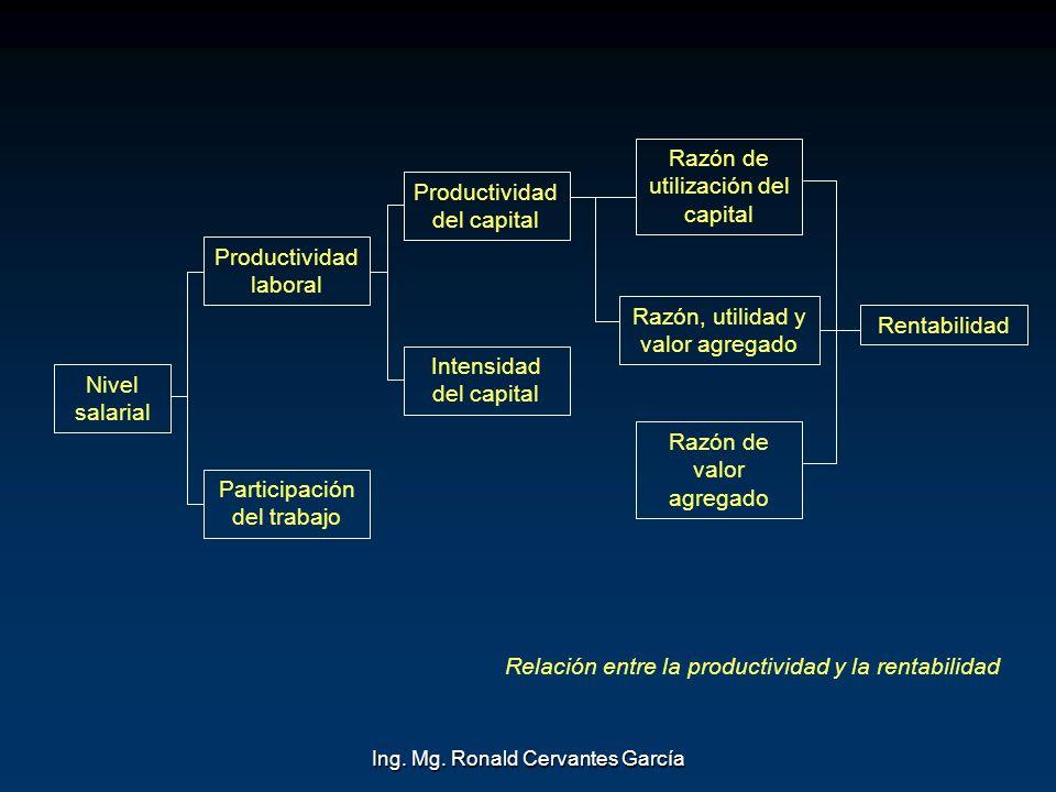 Ing. Mg. Ronald Cervantes García Nivel salarial Productividad laboral Participación del trabajo Productividad del capital Intensidad del capital Razón