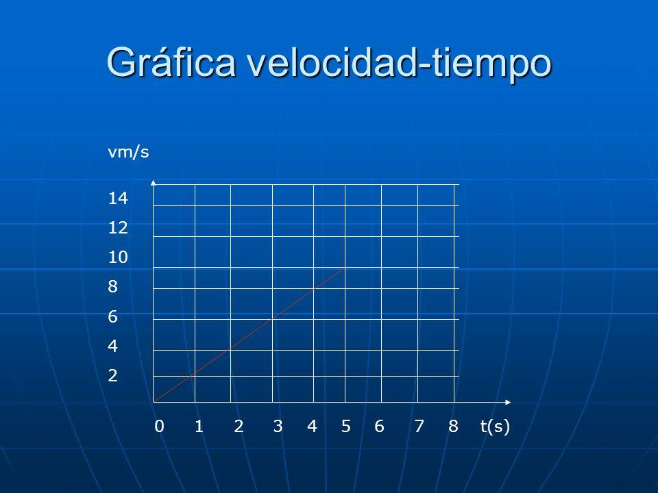 Gráfica velocidad-tiempo t(s) vm/s 0 1 2 3 4 5 6 7 8 14 12 10 8 6 4 2
