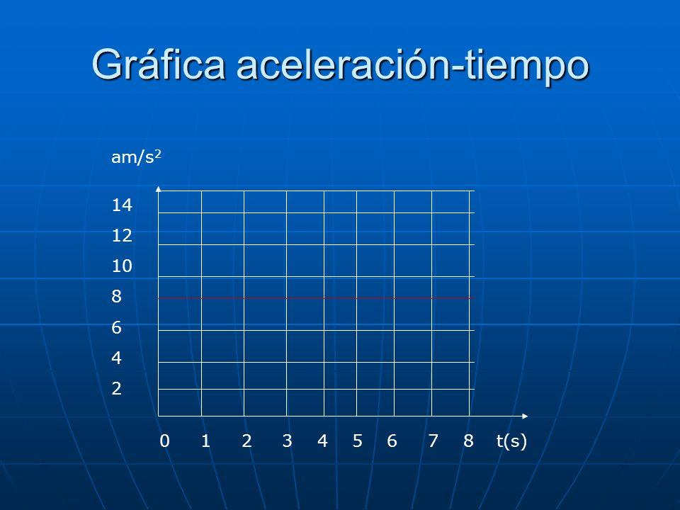 t(s) am/s 2 0 1 2 3 4 5 6 7 8 14 12 10 8 6 4 2 Gráfica aceleración-tiempo