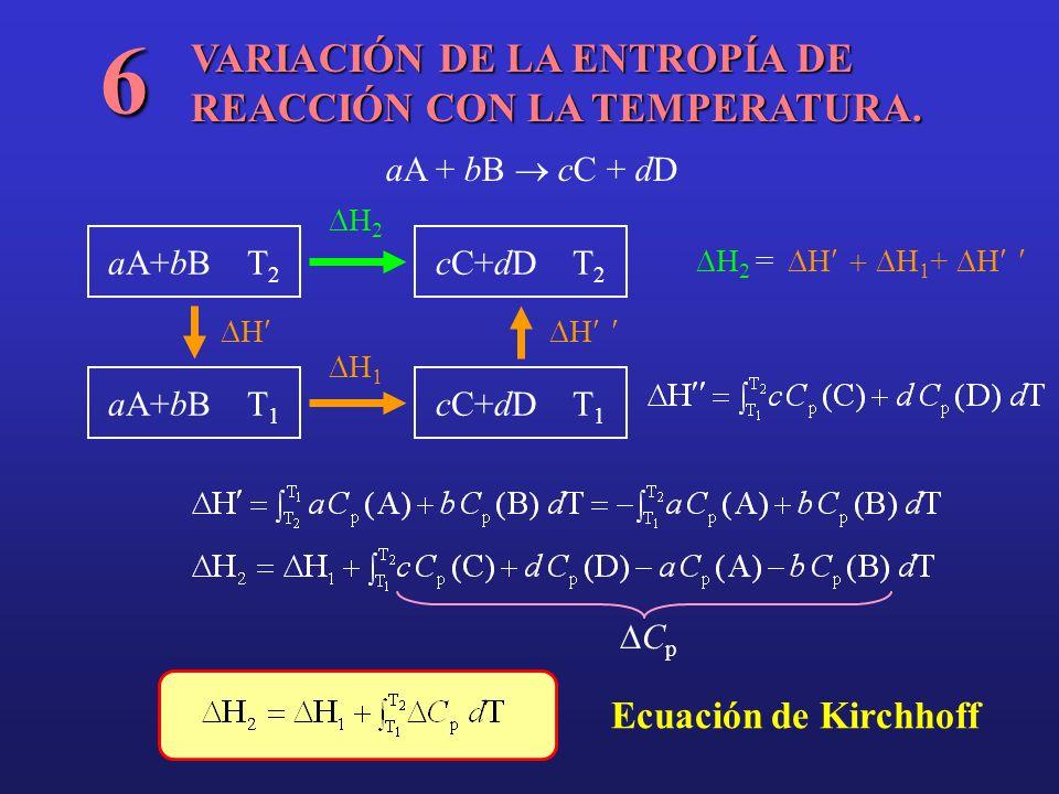 VARIACIÓN DE LA ENTROPÍA DE REACCIÓN CON LA TEMPERATURA. 6 aA + bB cC + dD aA+bB T 2 cC+dD T 1 cC+dD T 2 aA+bB T 1 HH H 2 H 1 H 2 = H H 1 + H C p Ecua