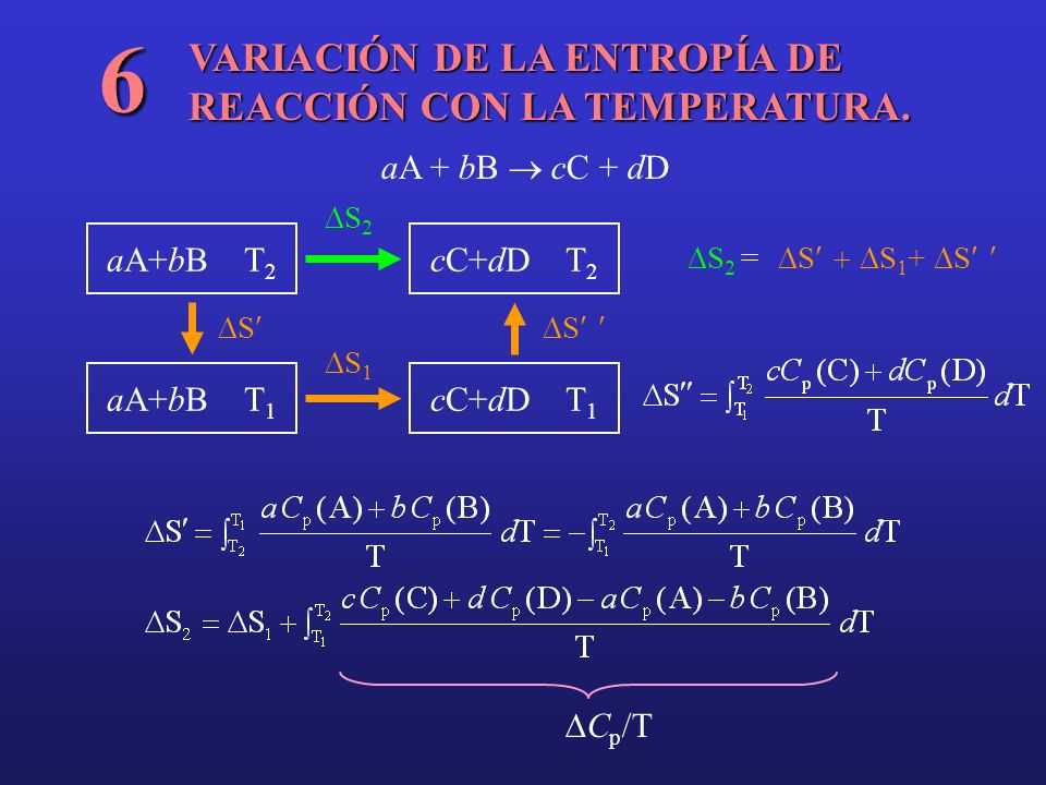 VARIACIÓN DE LA ENTROPÍA DE REACCIÓN CON LA TEMPERATURA. 6 aA + bB cC + dD aA+bB T 2 cC+dD T 1 cC+dD T 2 aA+bB T 1 SS S 2 S 1 S 2 = S S 1 + S C p /T