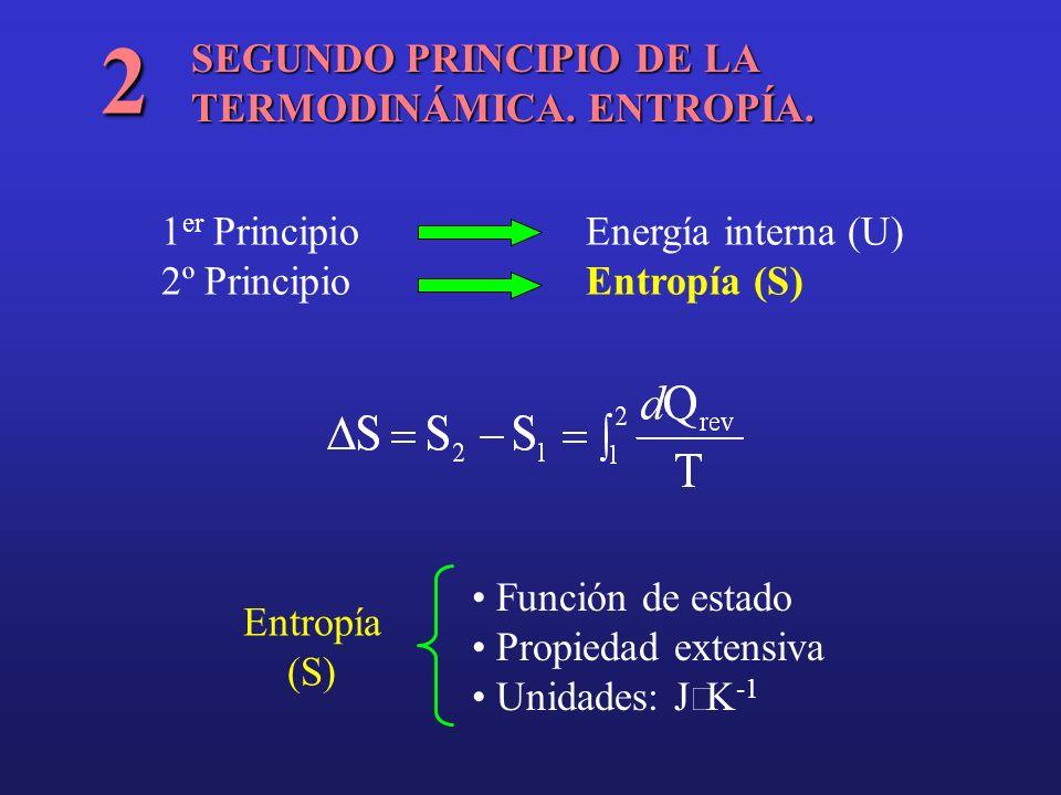 SEGUNDO PRINCIPIO DE LA TERMODINÁMICA. ENTROPÍA. 2 1 er PrincipioEnergía interna (U) 2º Principio Entropía (S) Entropía (S) Función de estado Propieda