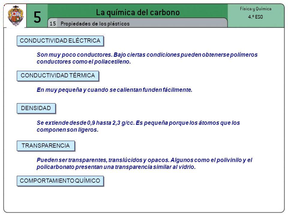5 La química del carbono 15 Física y Química 4.º ESO Propiedades de los plásticos CONDUCTIVIDAD ELÉCTRICA CONDUCTIVIDAD TÉRMICA DENSIDAD TRANSPARENCIA