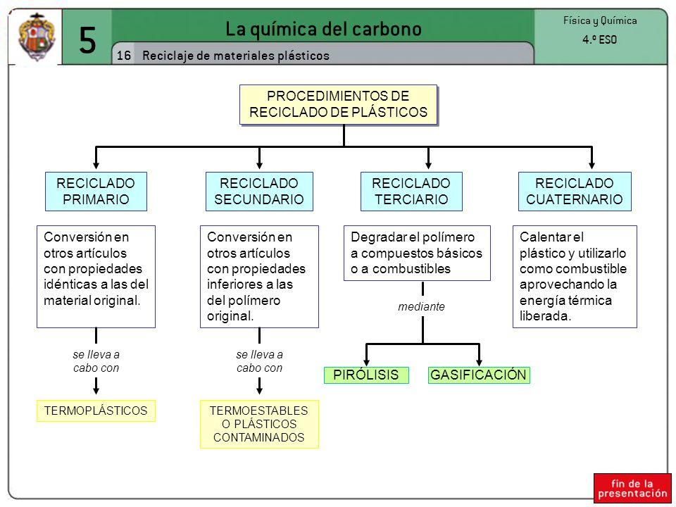 5 La química del carbono 16 Física y Química 4.º ESO Reciclaje de materiales plásticos PROCEDIMIENTOS DE RECICLADO DE PLÁSTICOS RECICLADO PRIMARIO REC