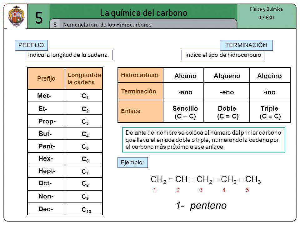 5 La química del carbono 6 Física y Química 4.º ESO Nomenclatura de los Hidrocarburos Indica el tipo de hidrocarburo TERMINACIÓN Indica la longitud de