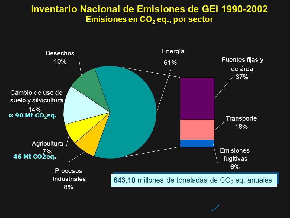 Inventario Nacional de Emisiones de GEI 1990-2002 Emisiones en CO 2 eq., por sector 643.18 millones de toneladas de CO 2 eq. anuales Emisiones fugitiv