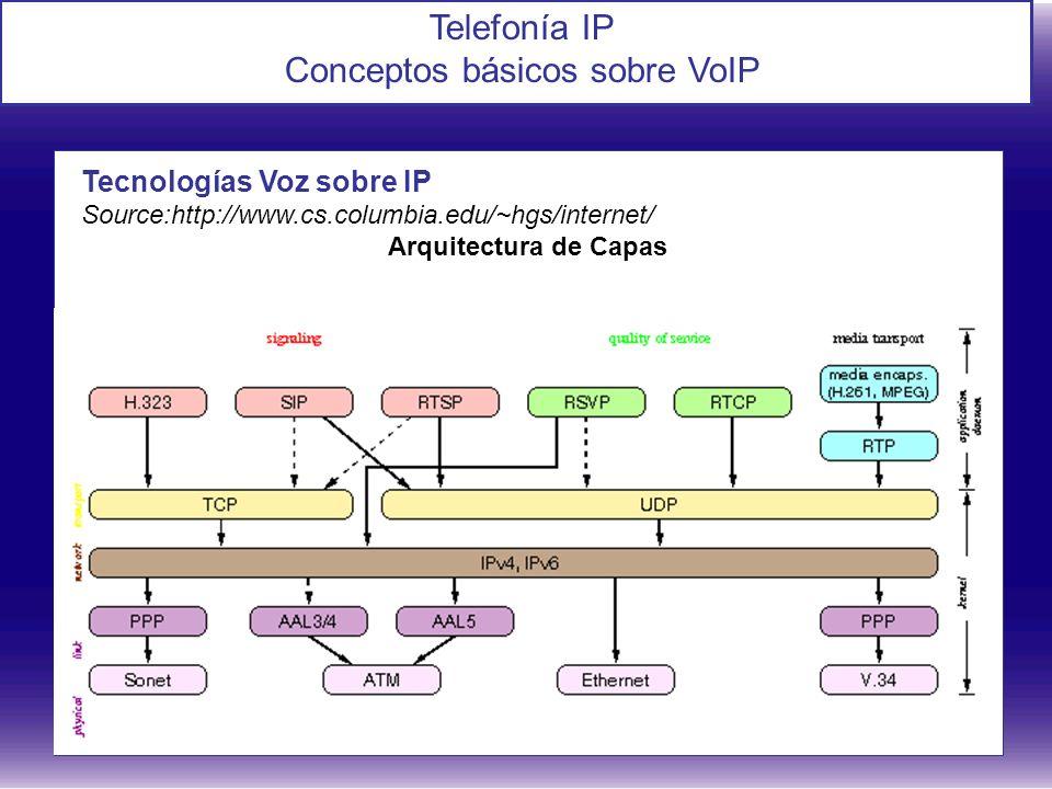 Telefonía IP Conceptos básicos sobre VoIP Tecnologías Voz sobre IP Source:http://www.cs.columbia.edu/~hgs/internet/ Arquitectura de Capas