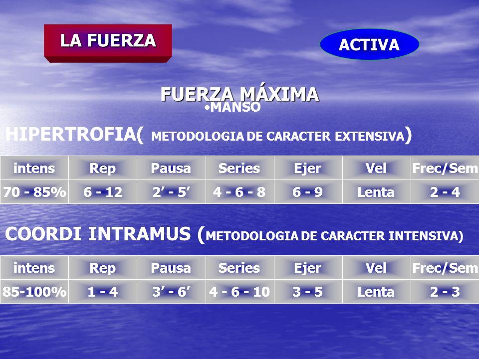 LA FUERZA FUERZA MÁXIMA HIPERTROFIA( METODOLOGIA DE CARACTER EXTENSIVA ) intens 70 - 85% Rep 6 - 12 Pausa 2 - 5 Series 4 - 6 - 8 Ejer 6 - 9 Vel Lenta