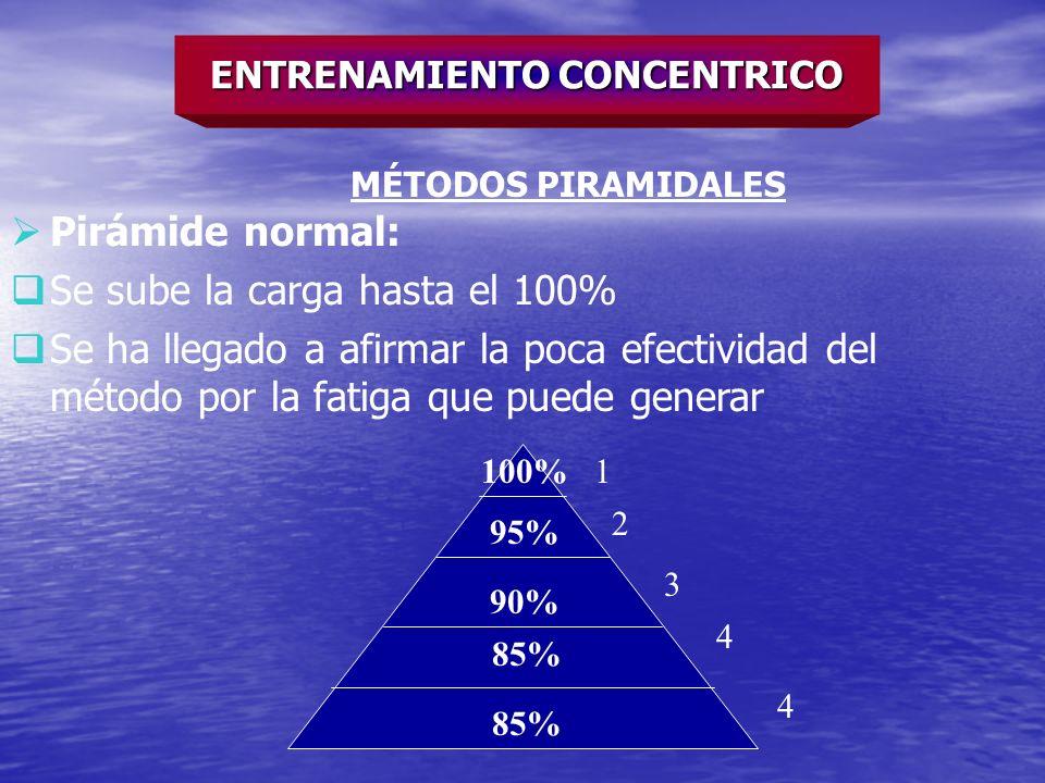 ENTRENAMIENTO CONCENTRICO MÉTODOS PIRAMIDALES Pirámide normal: Se sube la carga hasta el 100% Se ha llegado a afirmar la poca efectividad del método p