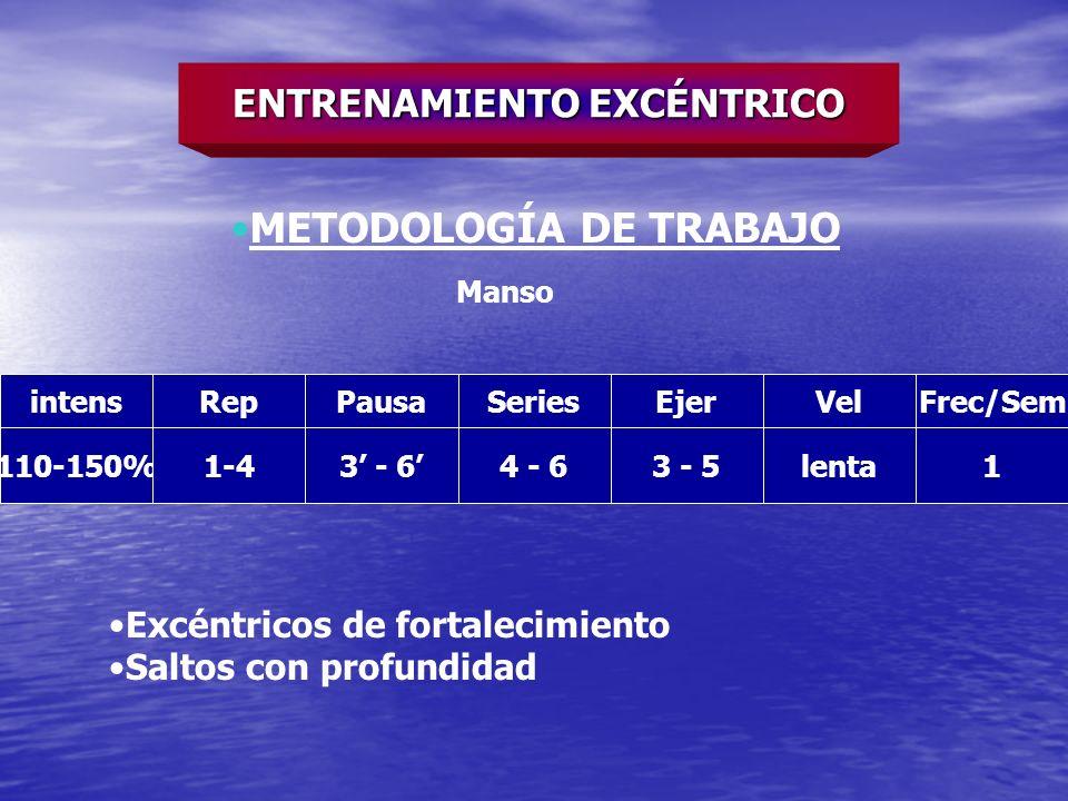 intensRepPausaSeriesEjerVelFrec/Sem 110-150%1-43 - 64 - 63 - 5lenta1 ENTRENAMIENTO EXCÉNTRICO METODOLOGÍA DE TRABAJO Manso Excéntricos de fortalecimie