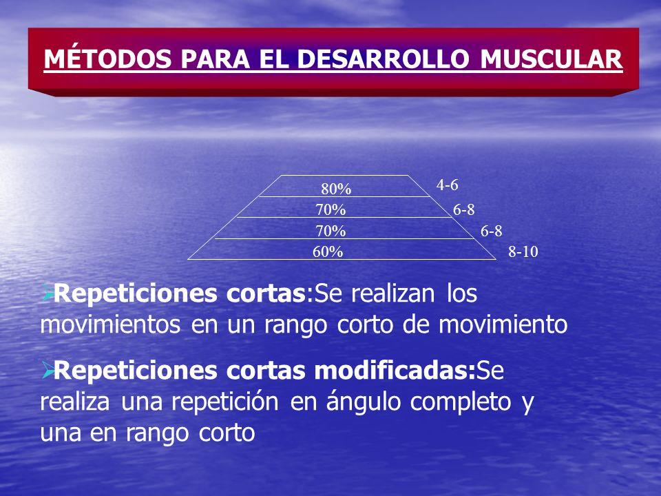 60% 70% 80% 8-10 6-8 4-6 MÉTODOS PARA EL DESARROLLO MUSCULAR Repeticiones cortas:Se realizan los movimientos en un rango corto de movimiento Repeticio