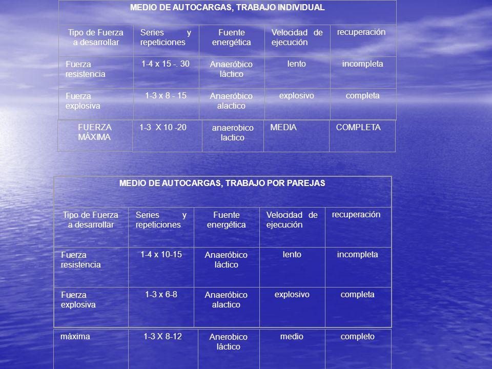 MEDIO DE AUTOCARGAS, TRABAJO INDIVIDUAL Tipo de Fuerza a desarrollar Series y repeticiones Fuente energética Velocidad de ejecución recuperación Fuerz